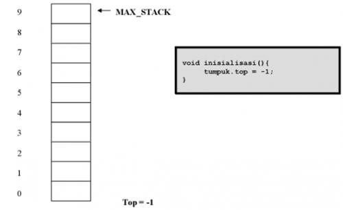 definisi stack struktur data