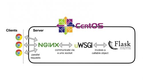 Cara Deploy Flask Python dengan uWSGI dan Nginx di CentOS 7